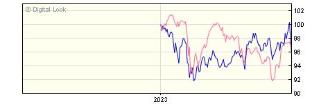 6 Month Invesco Global Emerging Markets Z GBP Dis NAV