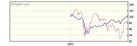 6 Month Invesco High Yield Z GBP Acc NAV