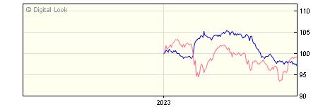 6 Month JP Morgan Global Macro C GBP Net Acc NAV