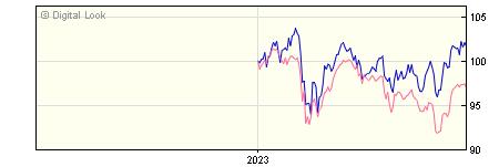 6 Month Invesco European Equity Z GBP Acc NAV