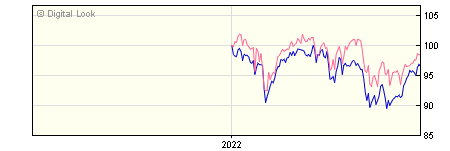 6 Month Invesco Income & Growth GBP Dis NAV