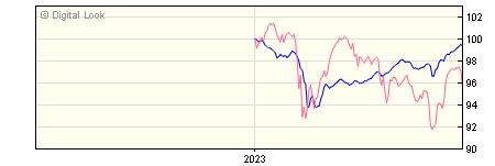 6 Month Invesco High Yield GBP Acc NAV
