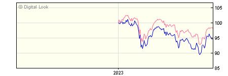6 Month Vanguard FTSE UK Equity Income Index Instl Plus Acc NAV