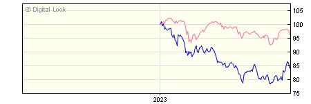 6 Month Invesco China Equity UK Acc NAV