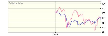6 Month Invesco High Yield GBP Dis NAV