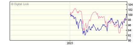 6 Month Invesco Global Emerging Markets GBP Acc NAV