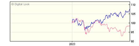 6 Month BNY Mellon Newton Global Equity Sterling Inc NAV