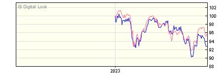6 Month BNY Mellon Newton UK Equity Sterling Inc SHS NAV