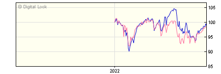 6 Month Aberdeen ASI UK High Income Equity Retail GBP Dis Unhedged NAV