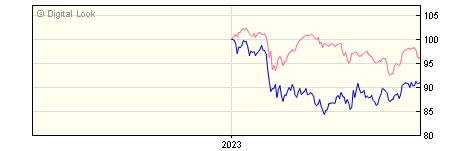 6 Month Schroder US Smaller Companies A Inc NAV