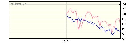 6 Month Invesco Global Bond GBP Acc NAV