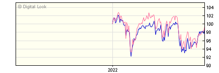6 Month Invesco UK Equity High Income UK Acc NAV