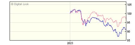 6 Month M&G Dividend GBP A Inc