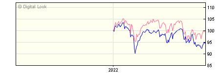 6 Month Henderson JH UK Equity Income & Growth A Dis NAV