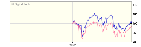 6 Month Schroder UK Equity Income Z Acc NAV