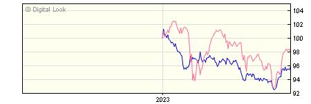 6 Month Insight UK Corporate All Maturities Bond Net P Dis NAV