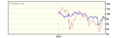 6 Month BNY Mellon Insight Inflation-Linked Corporate Bond Inc NAV