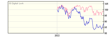 6 Month Quilter Investors Global Dynamic Equity A USD Acc NAV