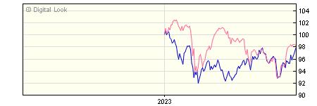 6 Month BNY Mellon Newton Global Emerging Markets X Inc Dis NAV
