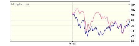 6 Month BNY Mellon Global Emerging Markets SHS B GBP Inc NAV