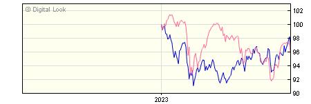 6 Month BNY Mellon Global Emerging Markets SHS B GBP Acc NAV