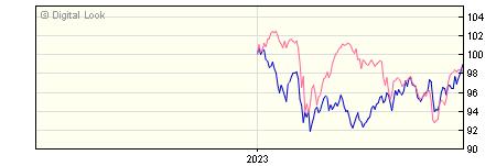 6 Month BNY Mellon Newton Global Emg Markets F Acc NAV