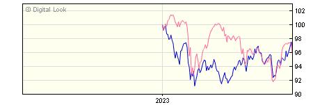 6 Month BNY Mellon Newton Global Emerging Markets F Dis NAV
