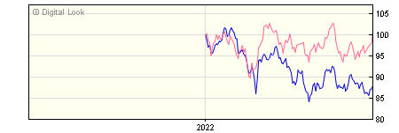 6 Month Quilter Investors Asia Pac ex Japan Lrg-Cap Eqty A USD Acc NAV
