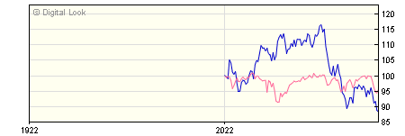 6 Month Quilter Investors Precious Metals Equity A USD Acc NAV