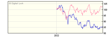 6 Month Quilter Investors Asia Pacific ex Japan Equity A USD Acc NAV
