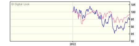 6 Month Quilter Investors US Equity Small/Mid-Cap A USD Acc NAV
