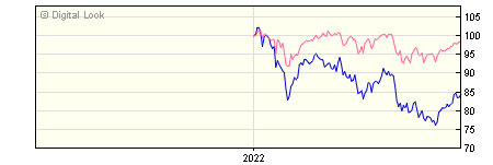 6 Month Quilter Investors Europe ex UK Equity A USD Acc NAV