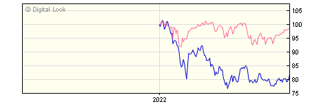6 Month Quilter Investors Emerging Markets Equity Growth A USD Acc NAV