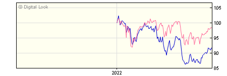 6 Month Quilter Investors Global Equity Value A USD Acc NAV