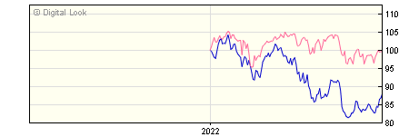 6 Month Quilter Investors Global Equity Growth A USD Acc NAV
