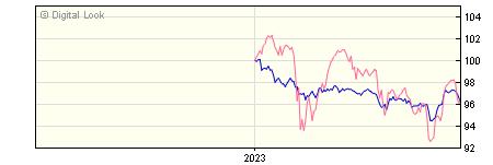 6 Month Jupiter Distribution Income NAV