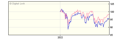 6 Month Scottish Widows UK Equity Income A Inc
