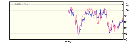 6 Month Henderson JH Global Equity Income A Dis NAV