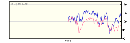 6 Month Quilter Investors US Equity Small/Mid-Cap A EUR Acc NAV