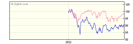6 Month Quilter Investors Emerging Markets Equity Growth A EUR Acc NAV