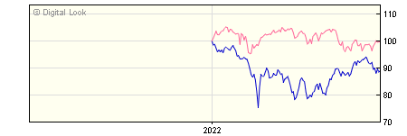 6 Month Quilter Investors China Equity A EUR Acc NAV