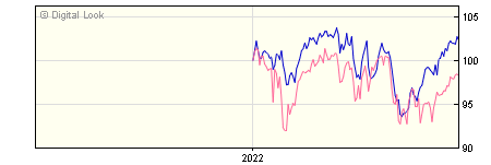 6 Month Quilter Investors Global Equity Value A EUR Acc NAV