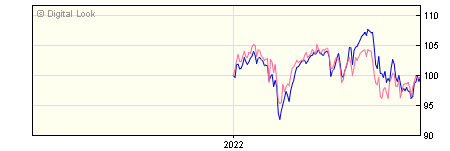 6 Month Aberdeen ASI UK High Income Equity Instl A GBP Dis Unhedged