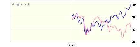 6 Month Invesco Global ex UK Enhanced Index GBP Dis (No Trail) NAV