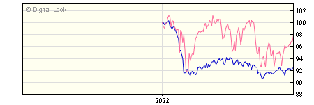 6 Month Invesco Global Targeted Income Y GBP Dis NAV