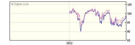 6 Month Link ASI Income Focus Z Sterling Inc NAV