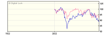 6 Month Quilter Investors Europe ex UK Equity Dis U2 GBP Acc NAV