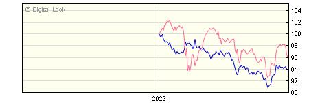 6 Month AXA Sterling Corporate Bond B Gross Dis NAV