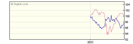 6 Month AXA Sterling Strategic Bond B Gross Acc NAV