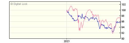 6 Month AXA Sterling Corporate Bond B Gross Acc NAV